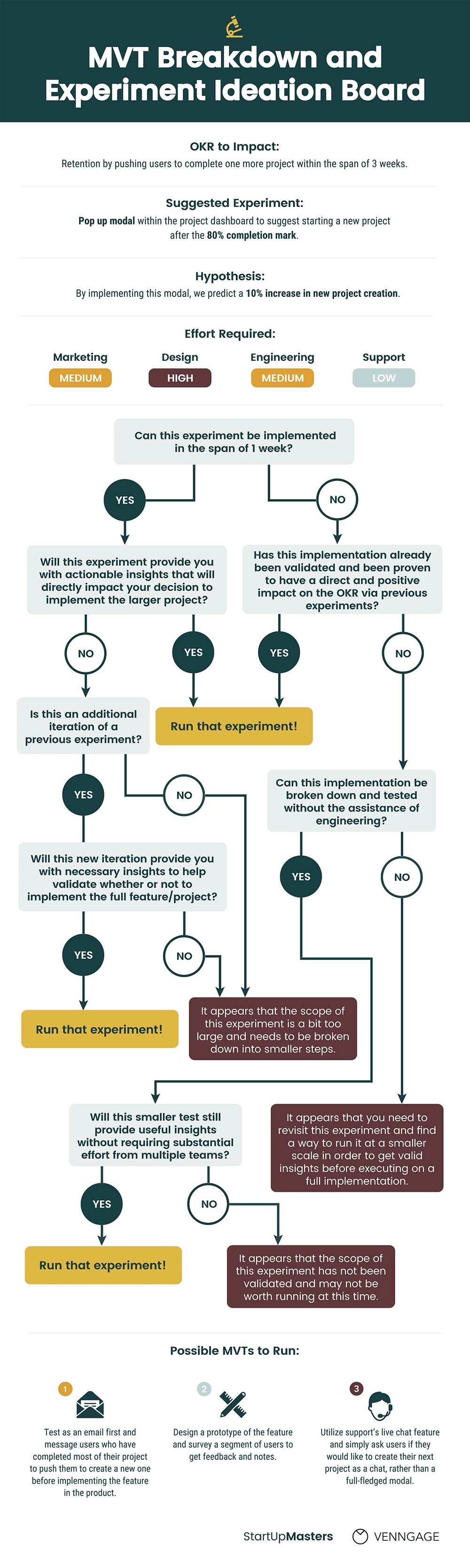 20 Flow Chart Templates, Design Tips And Examples - Venngage with regard to Printable Weekly Schedule Flow Chart