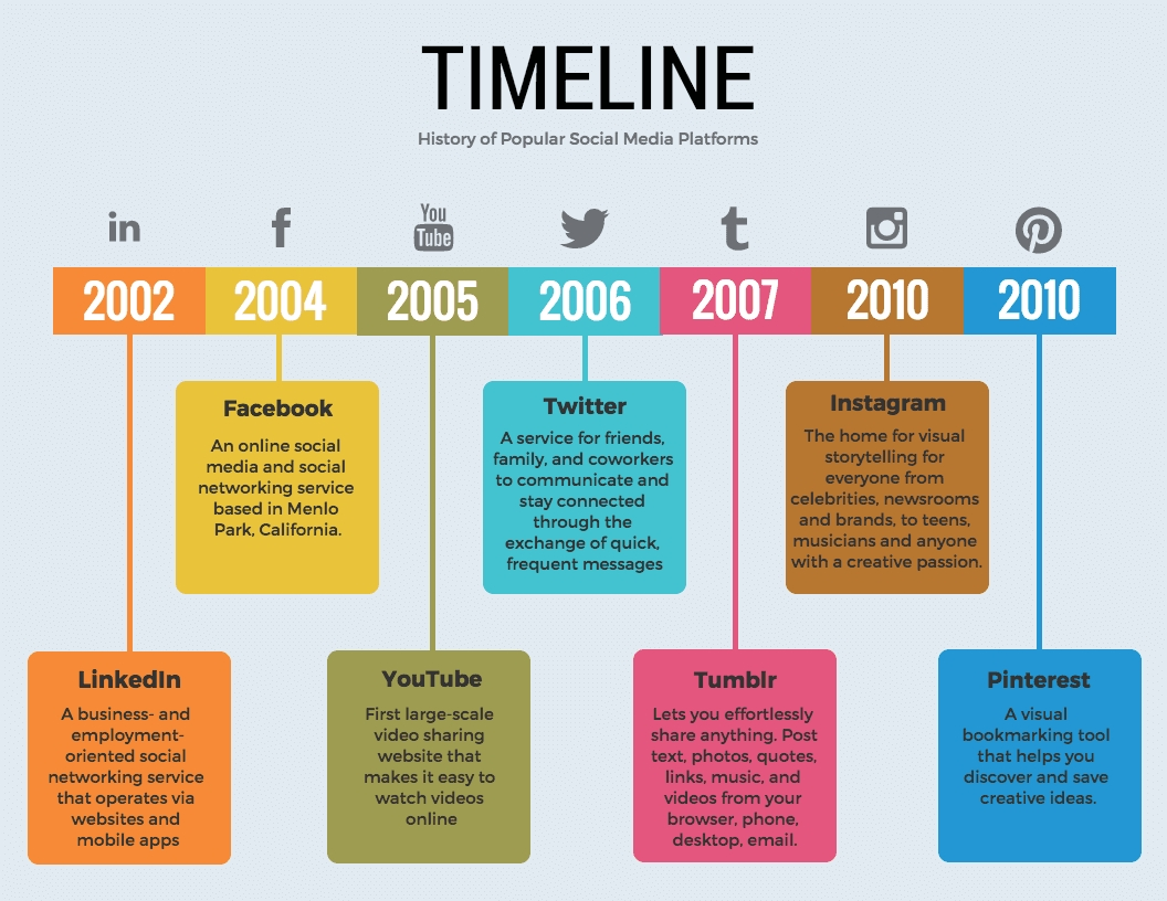 36 Timeline Template Examples And Design Tips - Venngage within Example Table For 1 Month 1 Week Event Process