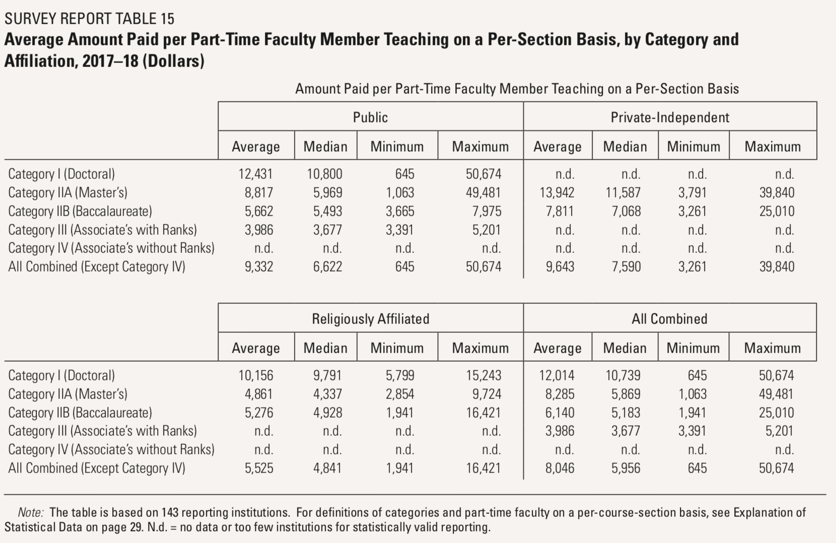 Aaup's Annual Report On Faculty Compensation Takes On Salary for Salary Table Annual To Weekly