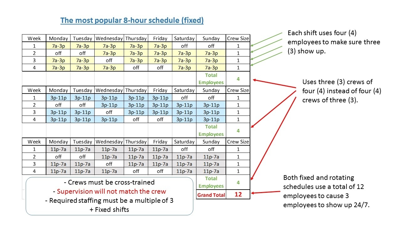 Be Careful What You Ask For - Part One - 2015-10-01 - Text Blogs in 8-Hour Fixed Shift Schedule Examples