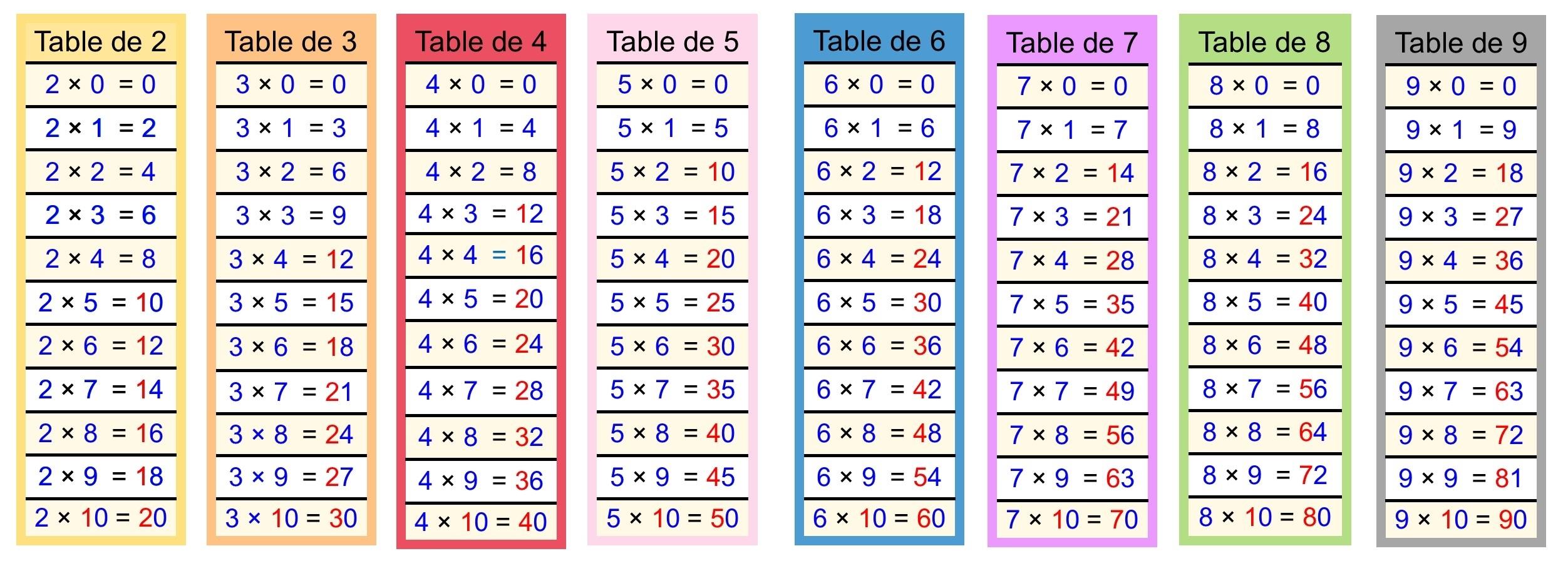 Calculer | Cartable Fantastique for Table De Multiplications A Imprimer Gratuit