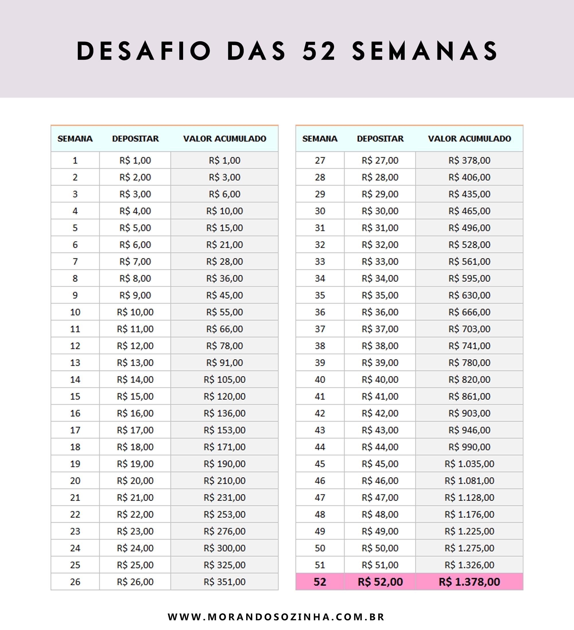 Como Economizar R$6.890 Em Um Ano - Desafio Das 52 Semanas - Morando regarding Tabela De 52 Semanas De Segunda A Sabado