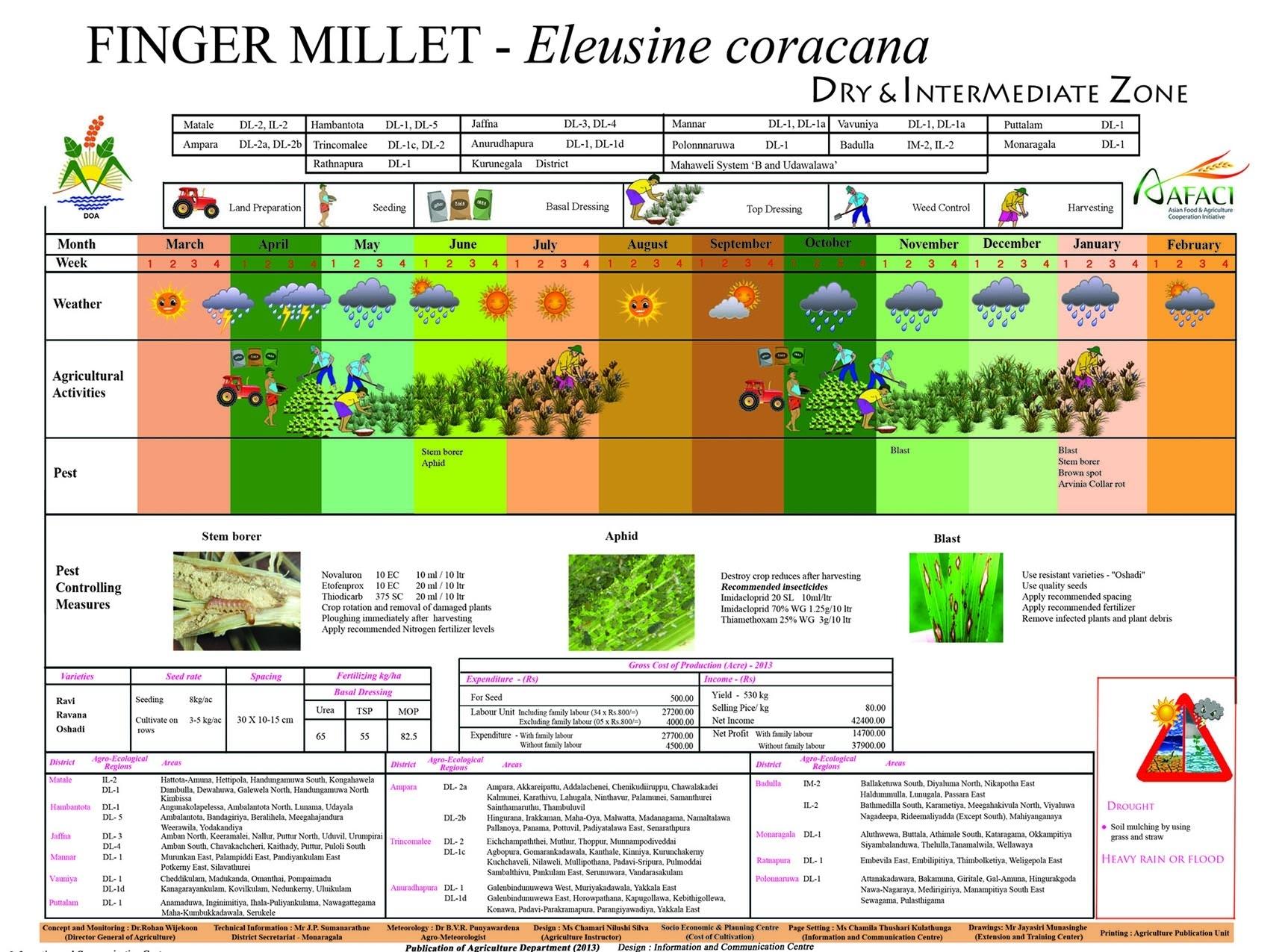 Crop Calender (2) pertaining to Crop Calender Of Sri Lanka