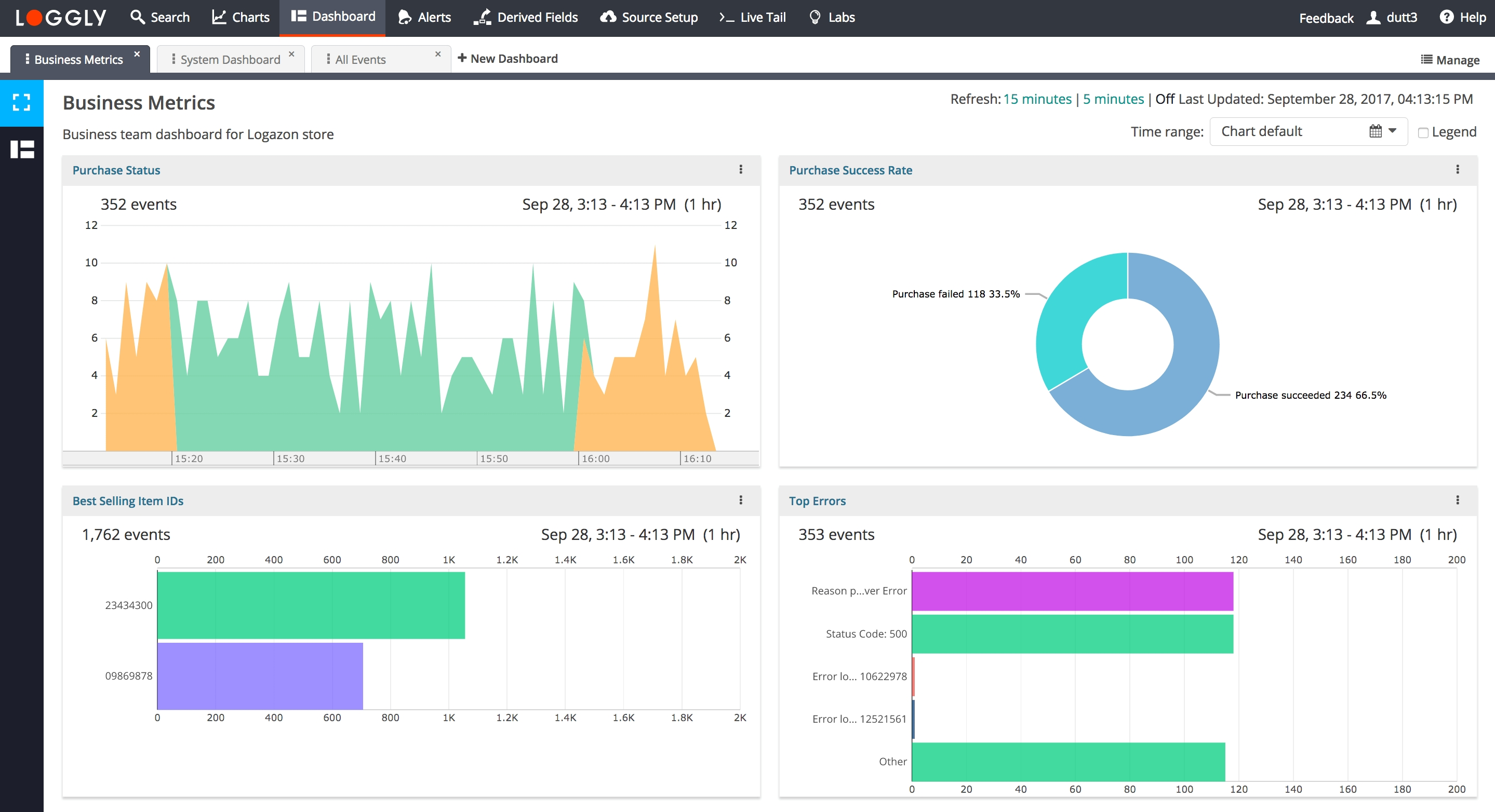 Dashboards | Log Analysis | Log Monitoringloggly for Blank My Account Information Logs