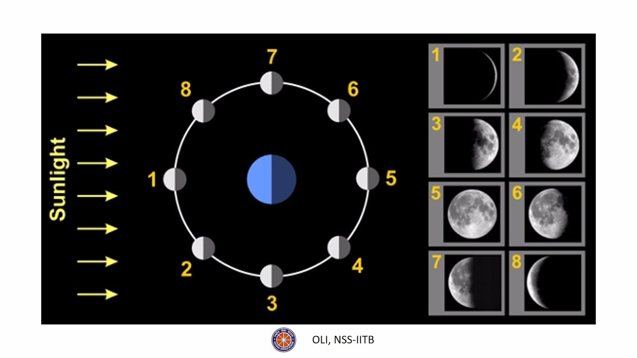 चाँद की कलाएं (Phases Of Moon) - Edutainment - Hindi throughout Phases Of The Moon Over The Month