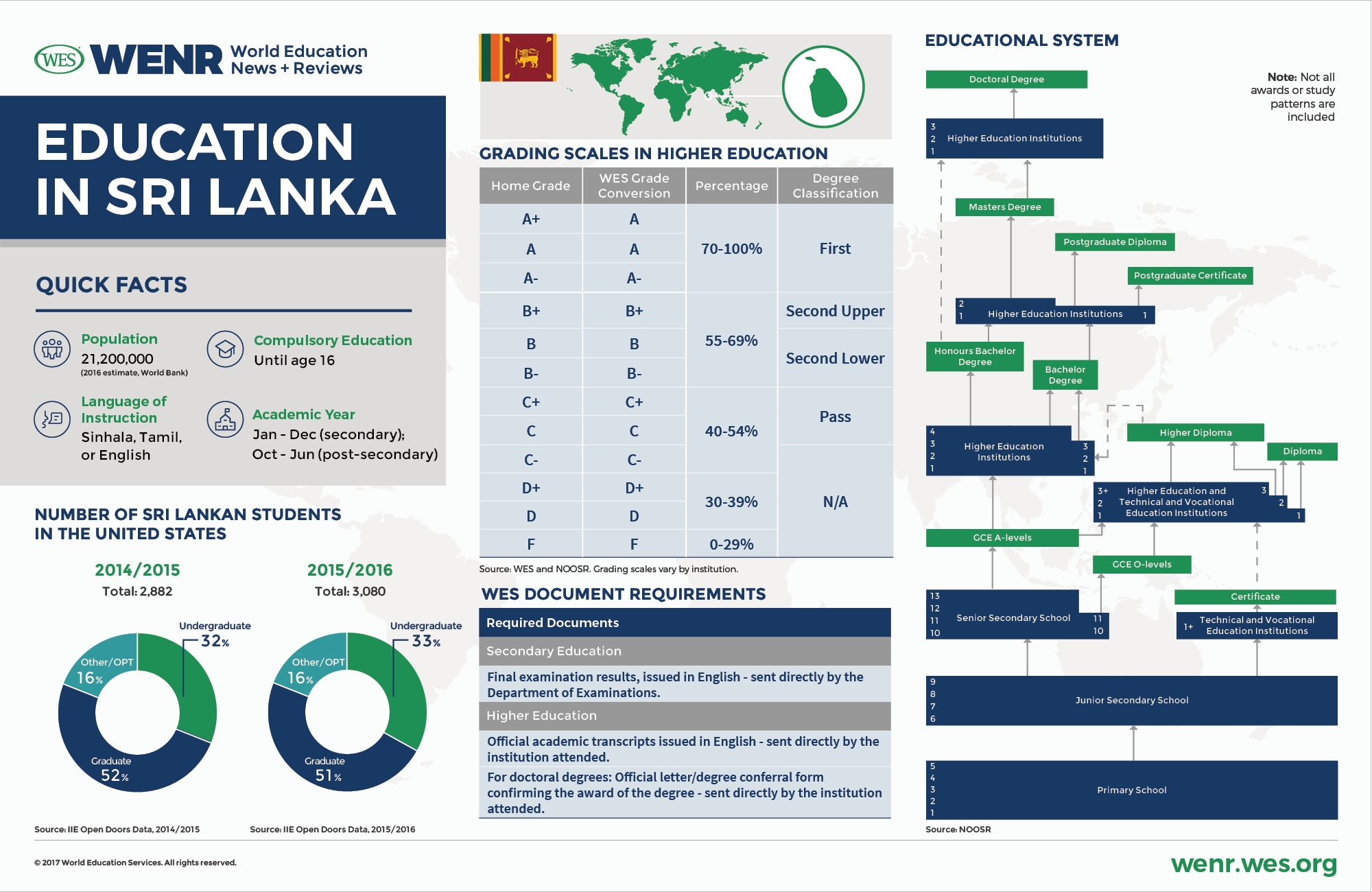 Education In Sri Lanka: Current Trends And Qualifications inside 18 August 1987 In Sri Lanka