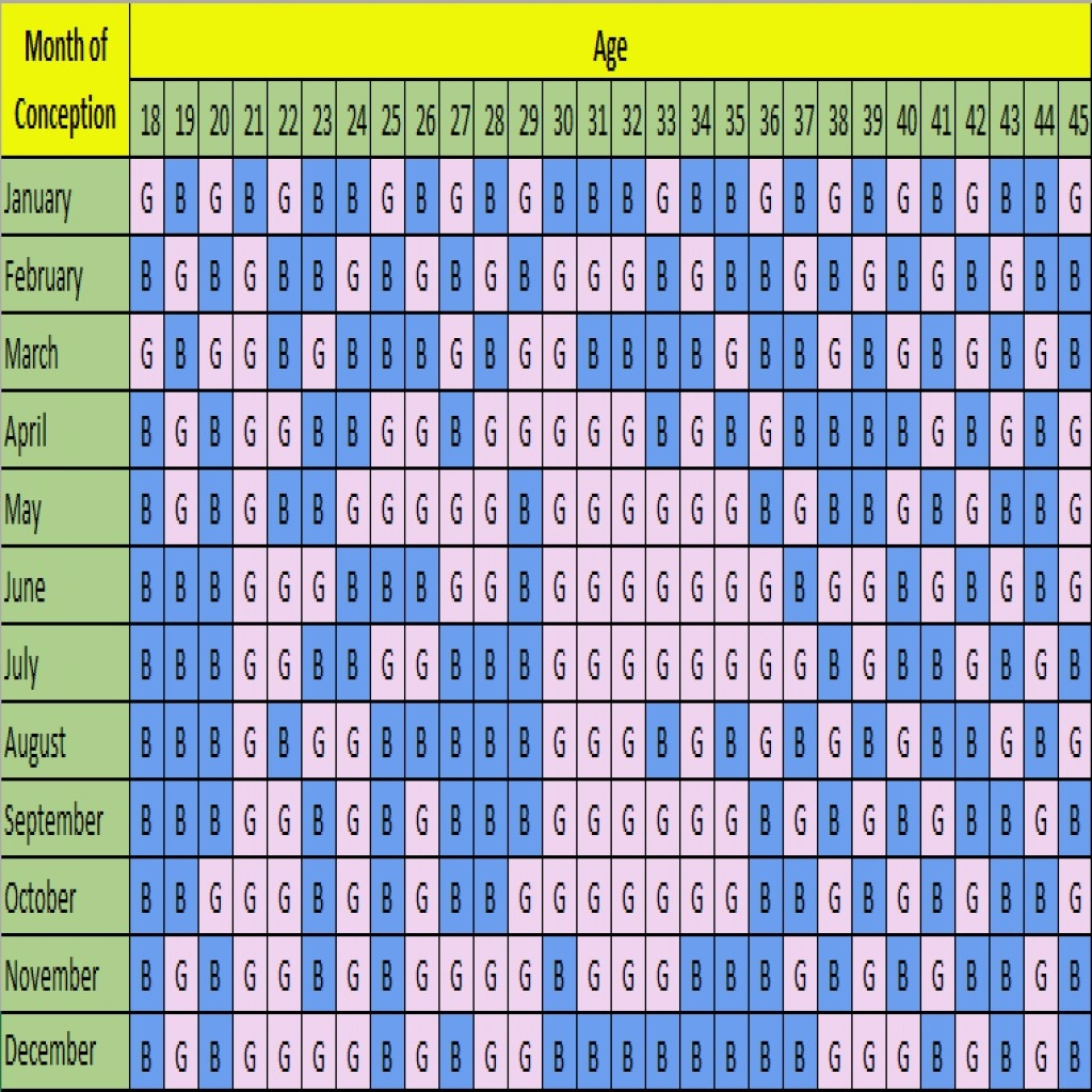 Gender Prediction Chart Tamil - 15 Ways To Guess If You Re Having A with Boy Or Girl Prediction Chart
