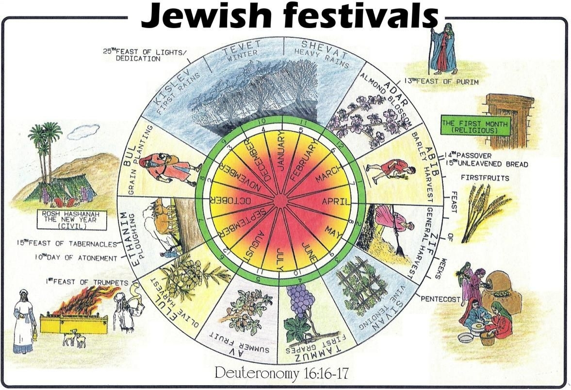 Hebrew Biblical Calendar | What Is The Difference Between The Hebrew pertaining to A Hebrew Calendar To Print