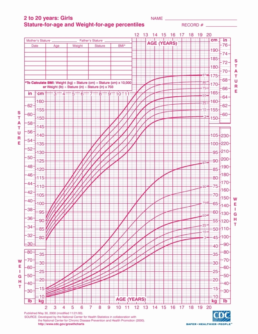 Height Predictor Chart Premature Infant Growth Chart Calculator pertaining to Boy Or Girl Prediction Chart