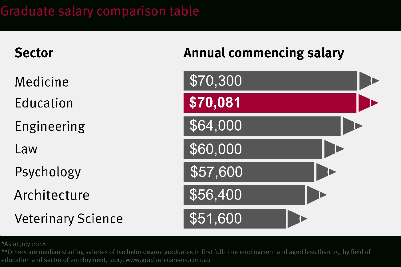 How Much Are Teachers Paid? with Salary Table Annual To Weekly