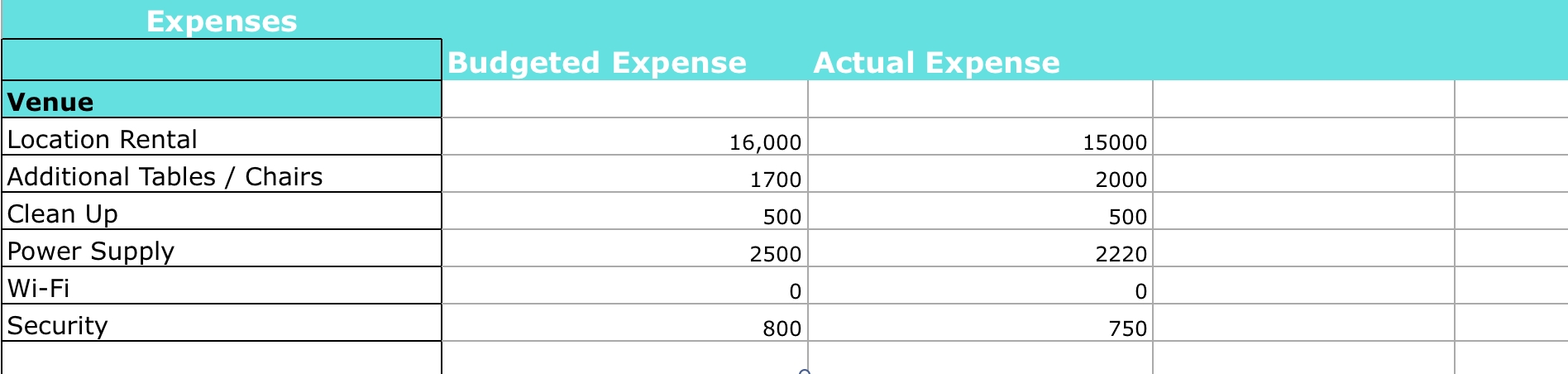 How To Create Your Event Budget - Endless Events pertaining to Special Event Budget Planning Worksheets