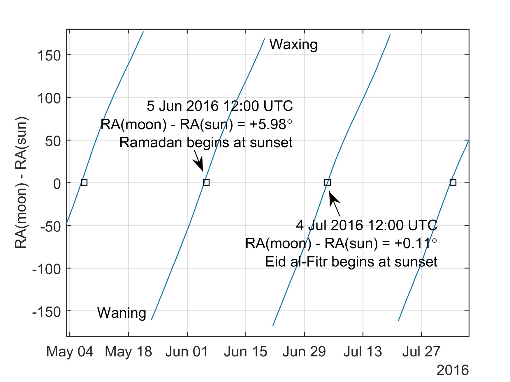 How To Predict The Islamic Calendar With A High-Accuracy Ephemeris within Islamic Calendar For Ramadan For The Future