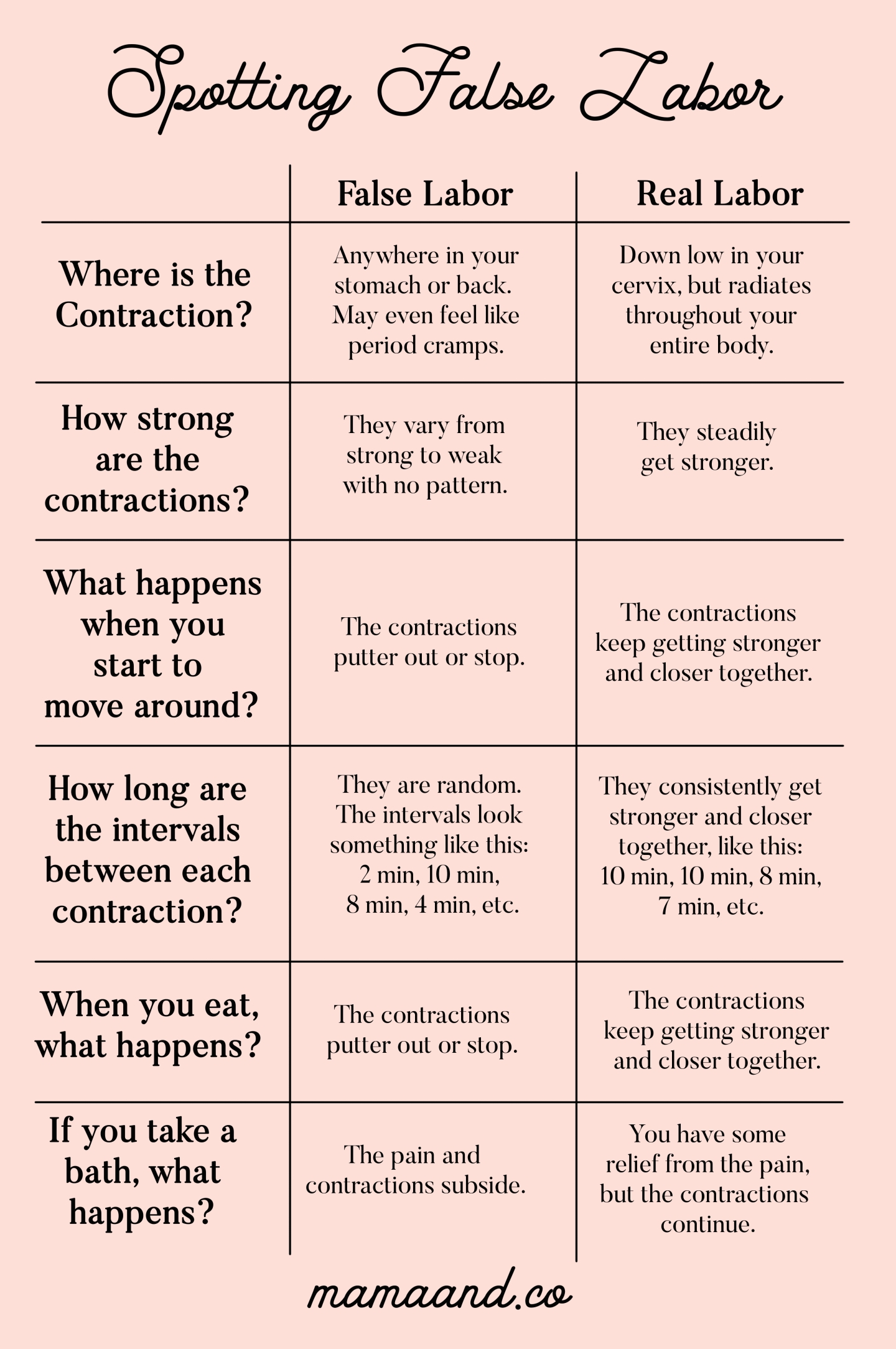 How To Spot False Labor | Baby Baby Baby | Pregnancy Labor with Pritable Timing Chart For Labour Contractions