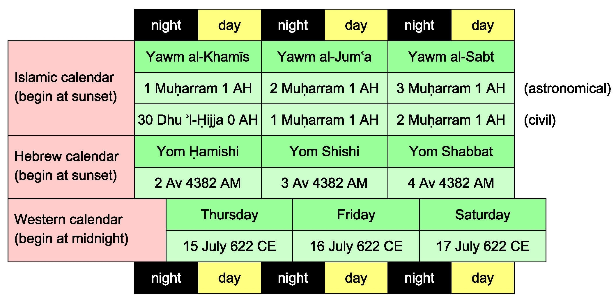 Islamic-Western Calendar Converter - Converter inside Lunar To Solar Calendar Conversion