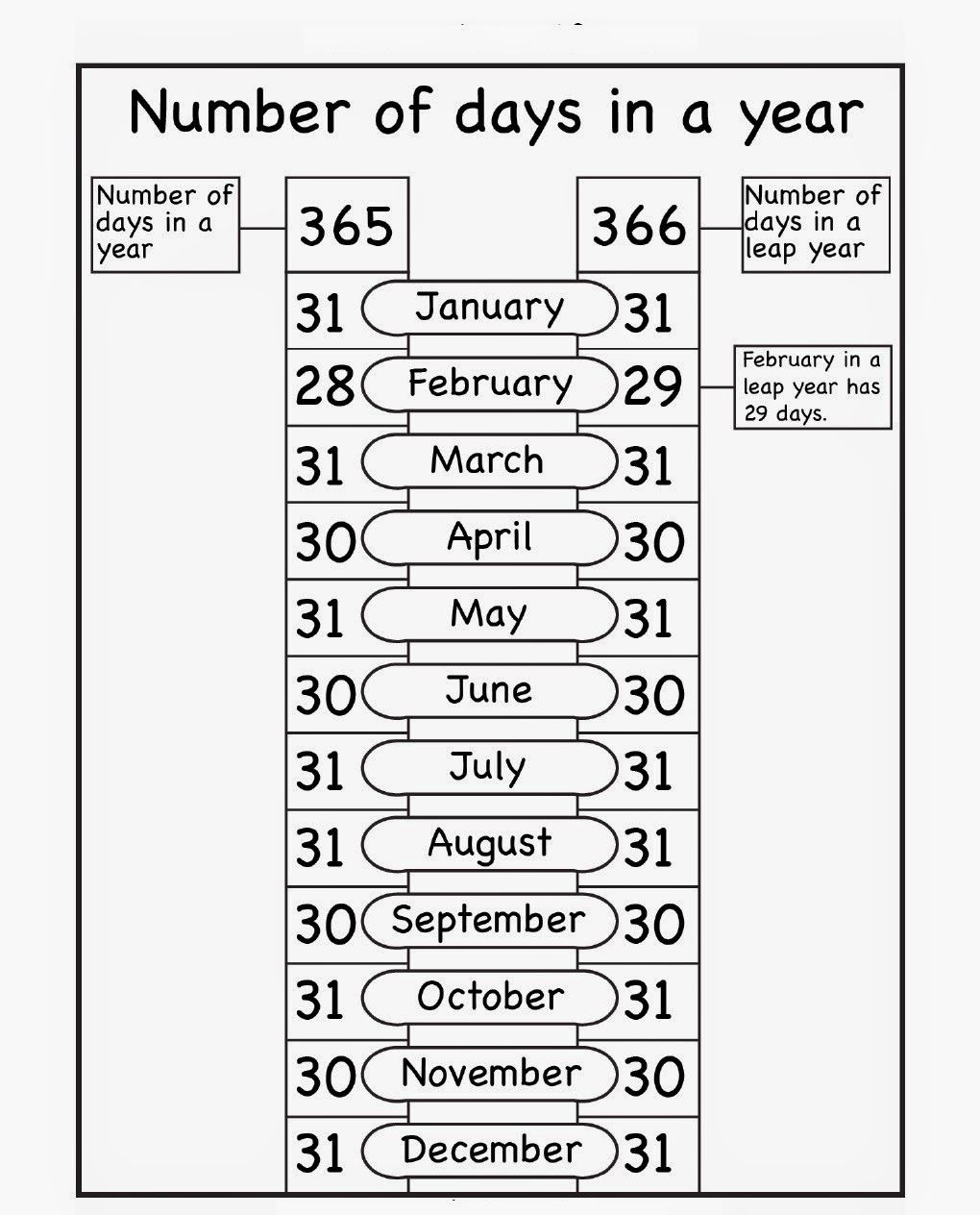 January To December With Number 1 To 31 | Calendar Format Example pertaining to January To December With Number 1 To 31