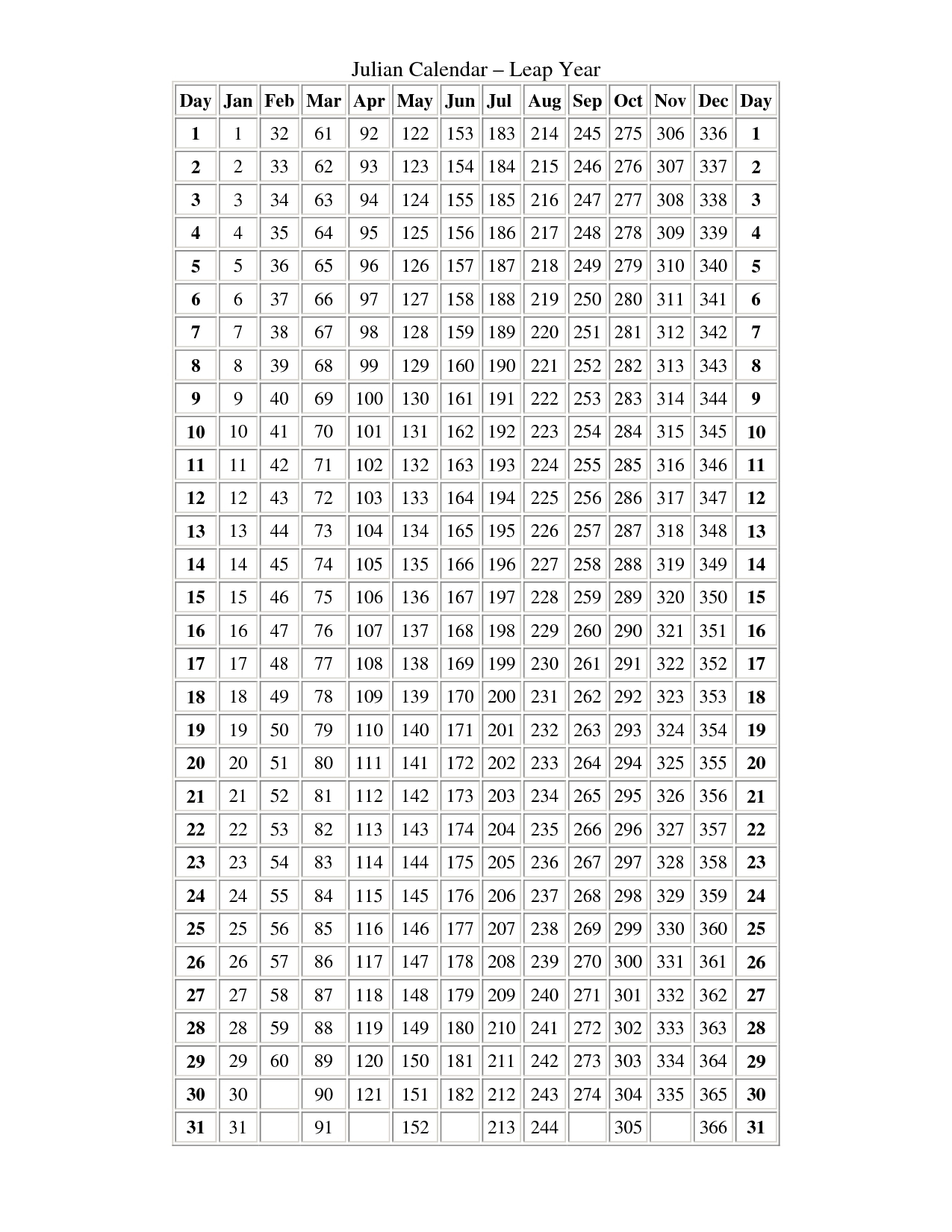 Julian Date Calendar For Non Leap Year | Template Calendar Printable for Day Of Year Calendar Leap Year Non Leap Year