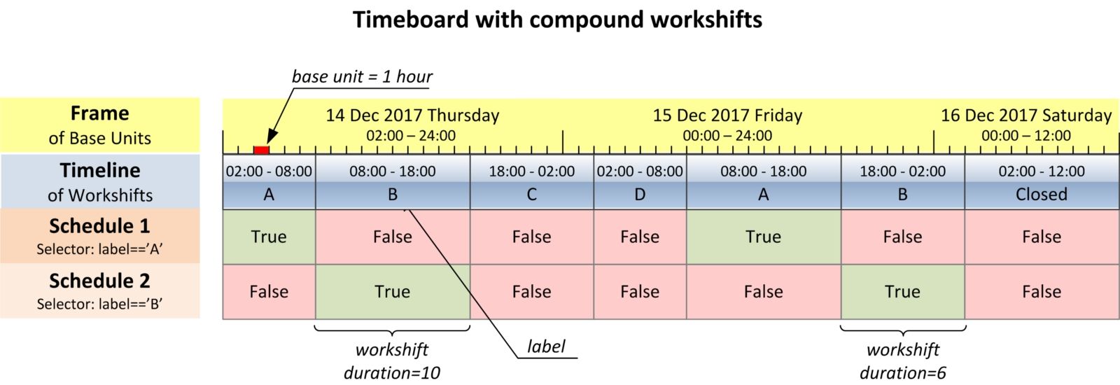 Make Your Complex Scheduling Simple With Timeboard, A Python Library throughout Example Of Calendar Month Python 3