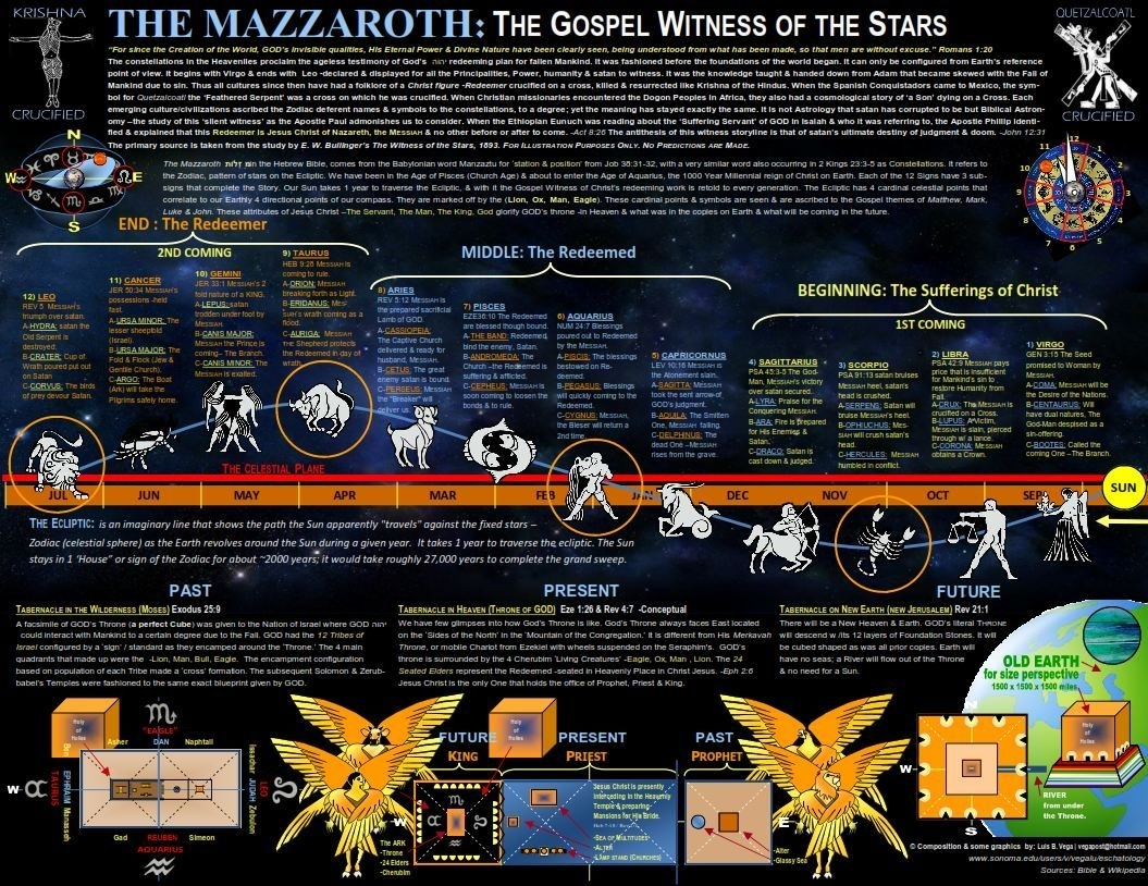 """Mazzeroth, """"hebrew Zodiac"""" - A Theory That Each Tribe's Symbol for Ancient Hebrew Understanding Of Astrology"""