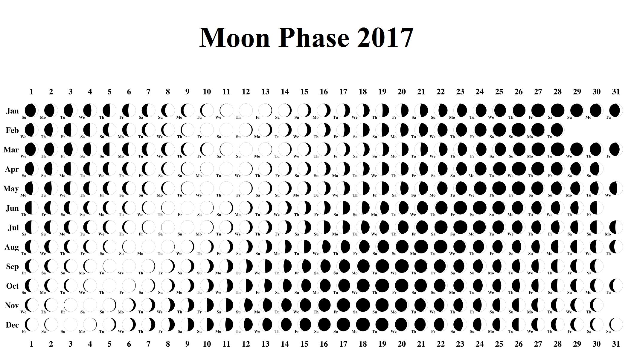 Moon Phase Calendar Lunar Template 2017 | Moon Phase Calendar 2017 within Phases Of The Moon Calendar