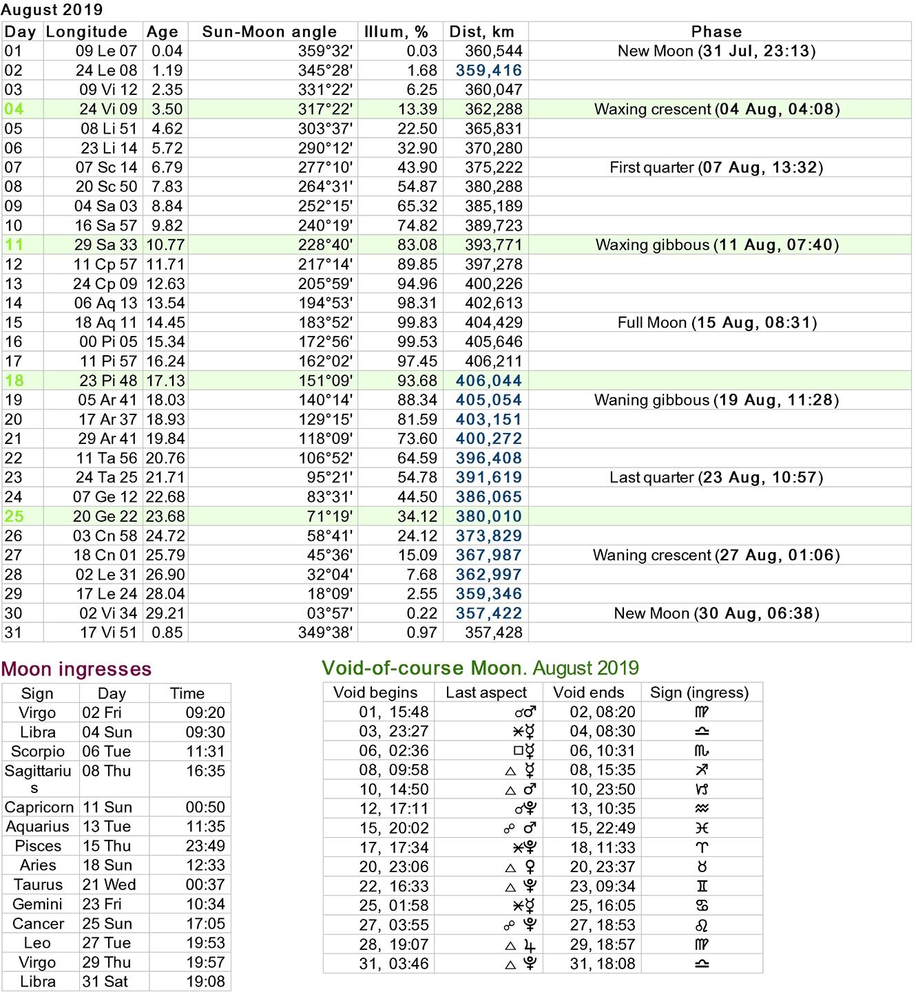 Moon Phases Calendar inside 12 Month Calendar Based On Lunar Cycles