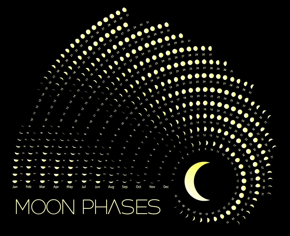 Moon Phases Calendar - May, 2019 for Phases Of The Moon Over The Month