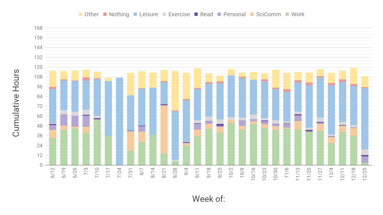 My 2017 Weekly Time Log (Plus Link To Blank Time Log) [Oc in Blank My Account Information Logs