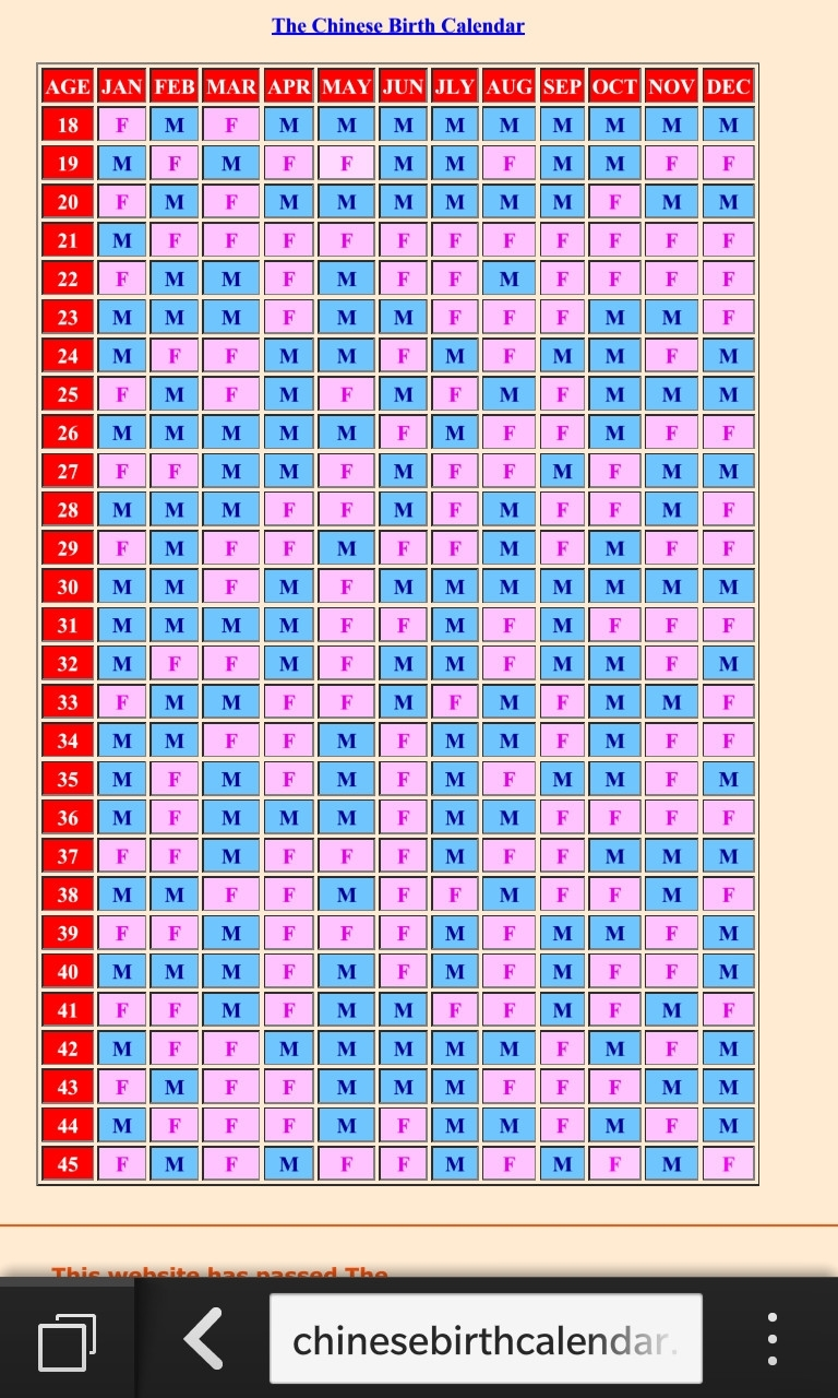 Ovulation Calendar For Baby Boy Ava Bracelet Pregnancy Chart Gallery inside Chinesse Calender For Baby Birth