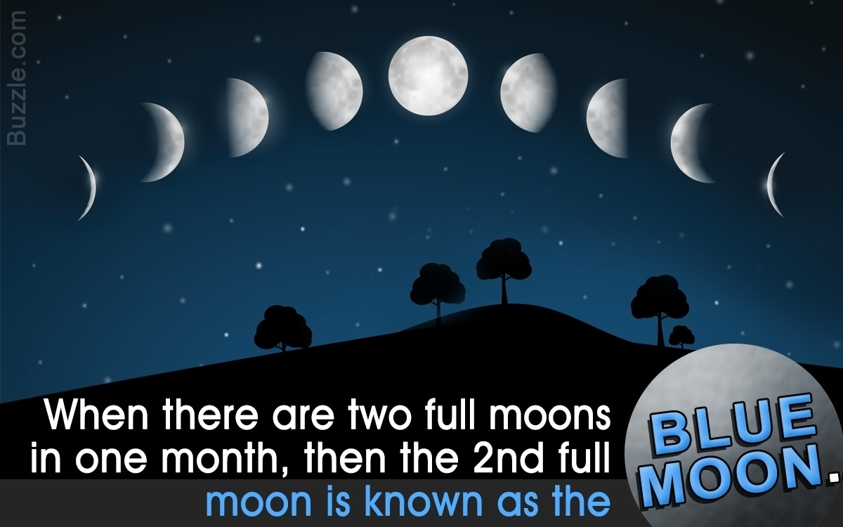 Phases Of The Moon Over The Month | Template Calendar Printable inside Phases Of The Moon Over The Month