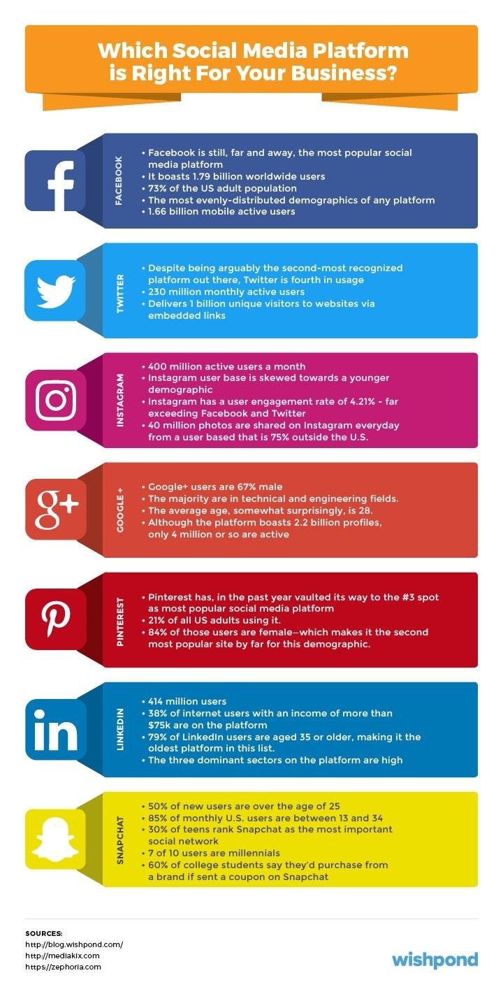 Social Media Marketing Plan: An 11-Step Template with Social Media Calendar For Apparel Brands