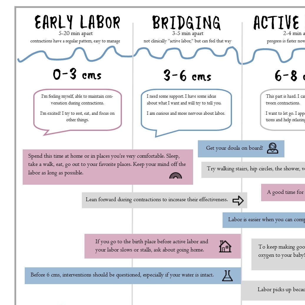 Stages Of Labor Handout For Birth Class Doulas Midwives | Etsy intended for Pritable Timing Chart For Labour Contractions