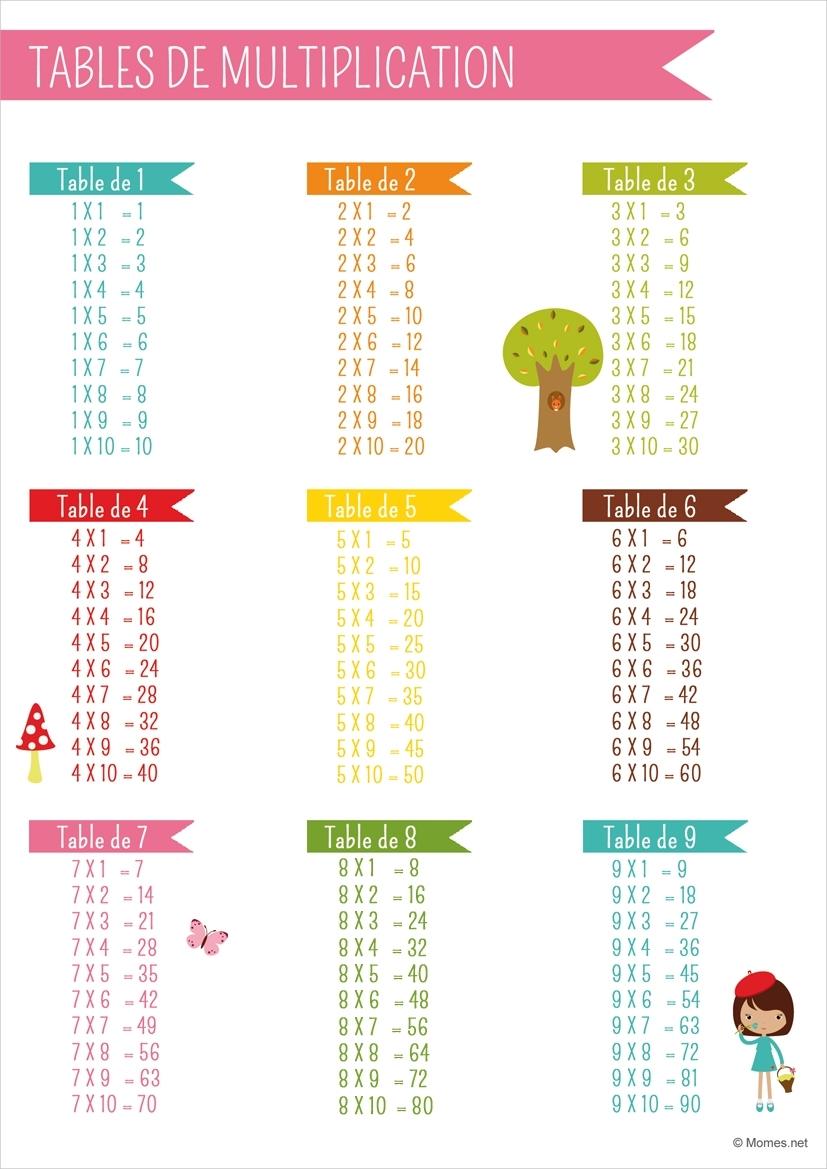 Tables De Multiplication - Momes for Table De Multiplications A Imprimer Gratuit