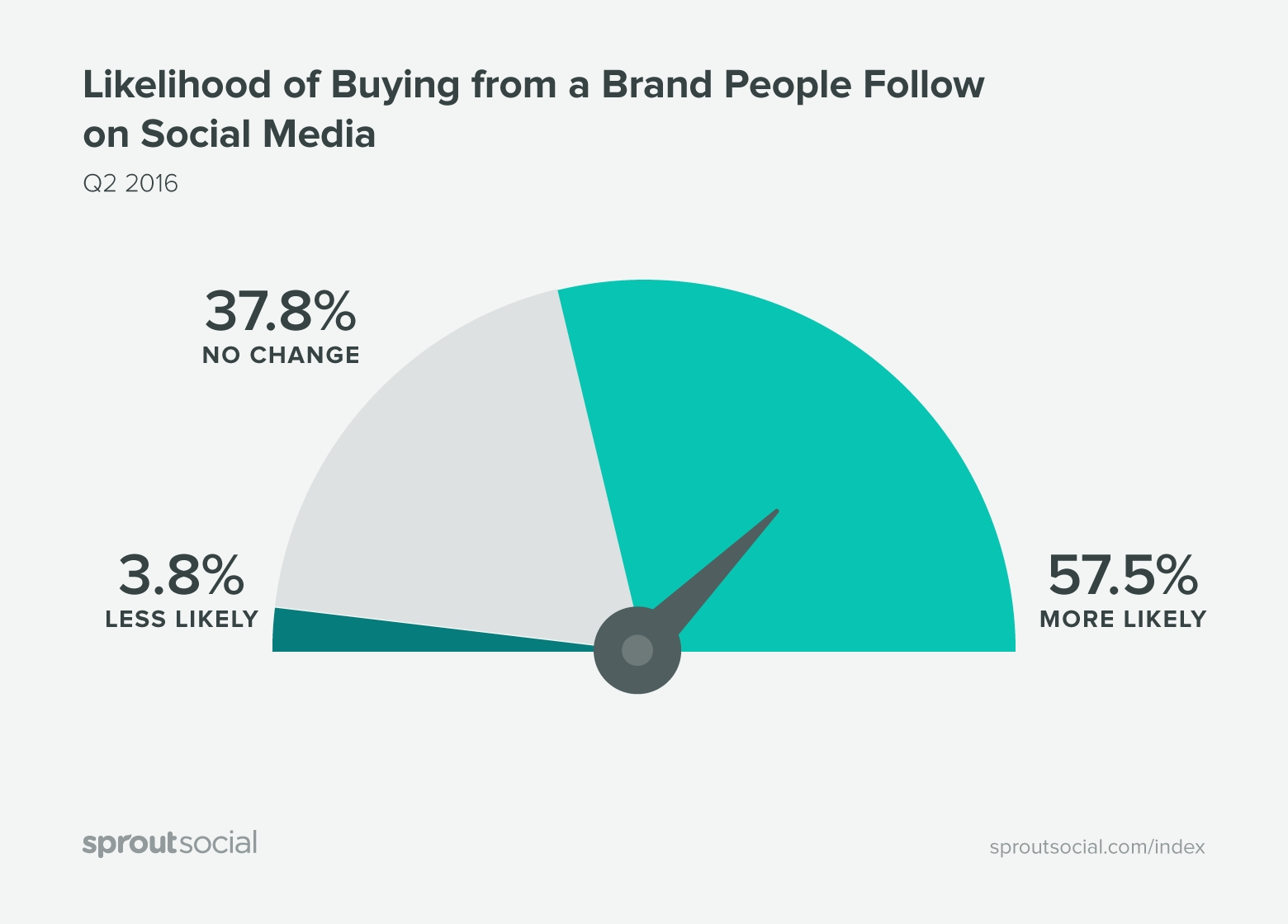 The Complete Guide To Social Media For Small Business   Sprout Social inside Social Media Calendar For Apparel Brands