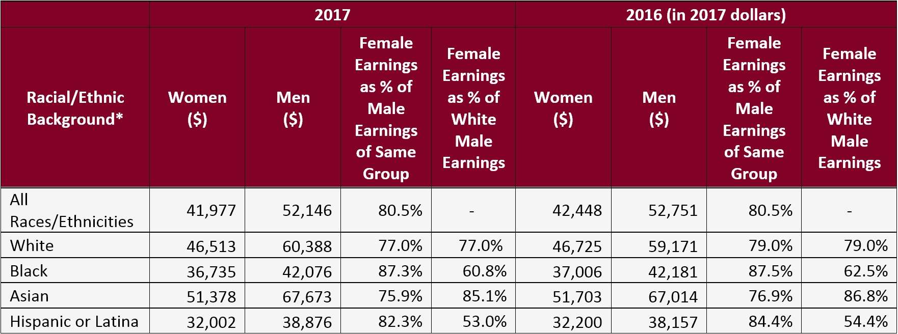 The Gender Wage Gap: 2017; Earnings Differencesgender, Race, And throughout Salary Table Annual To Weekly