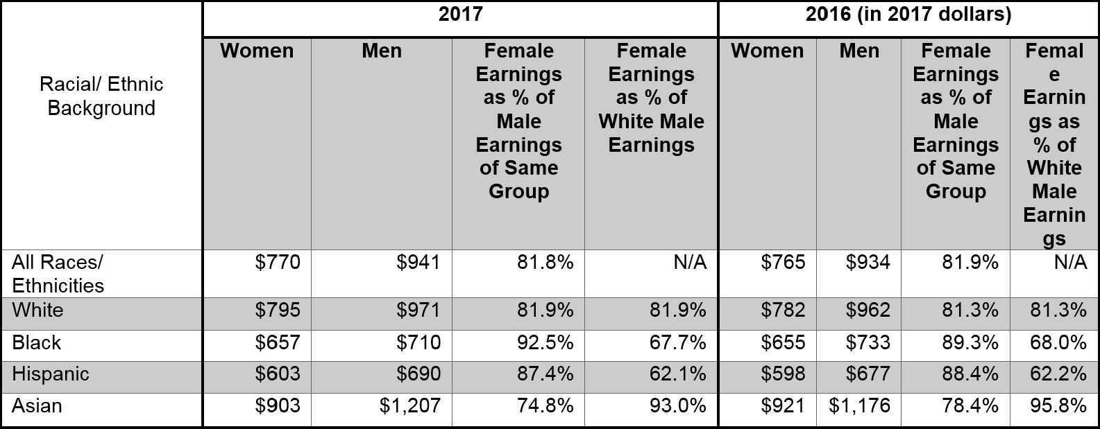 The Gender Wage Gap: 2017 Earnings Differencesrace And Ethnicity with regard to Salary Table Annual To Weekly