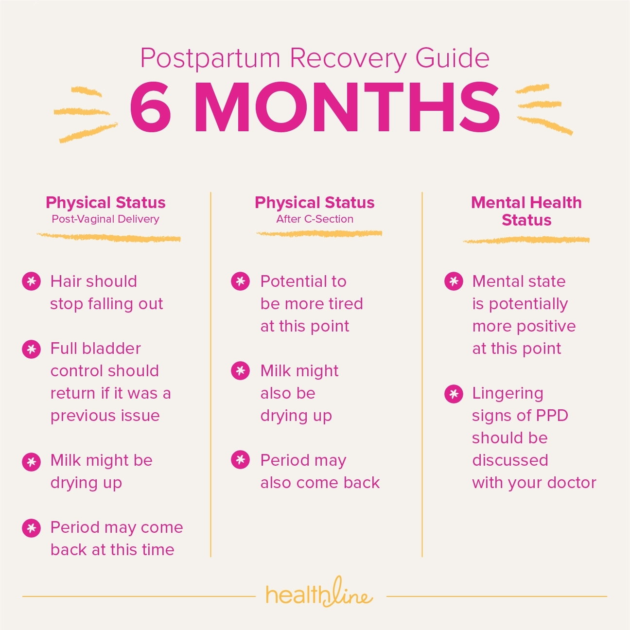 Timeline Of Postpartum Recovery within Pregnancy Timeline Week By Week