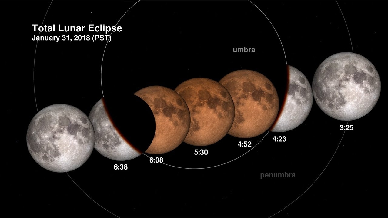 Total Lunar Eclipse On 31 January 2018 Explained - Youtube with regard to Moon July 21 Day Malayalam