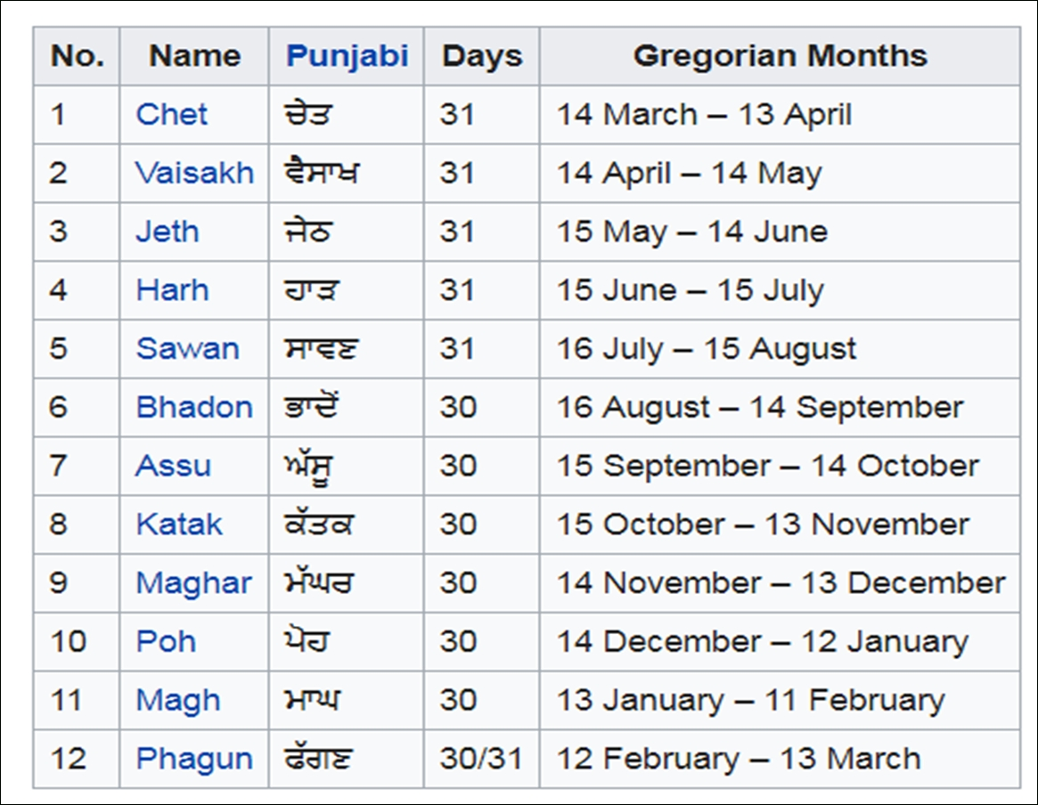 Understanding Sikh Calendar Issue | My Malice And Bias in Days Of The Week In Punjabi