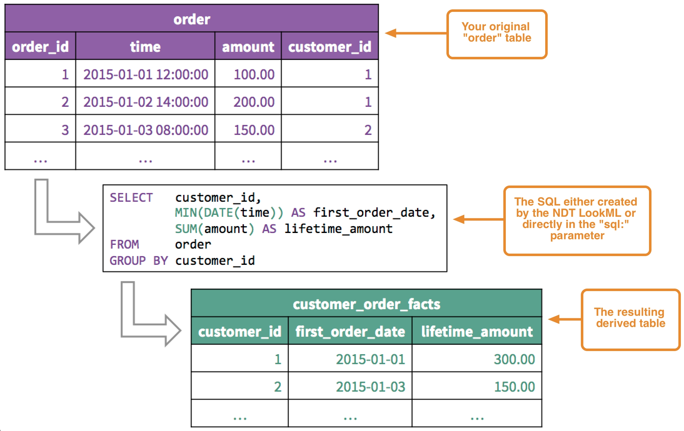 Using Derived Tables with Example Table For 1 Month 1 Week Event Process