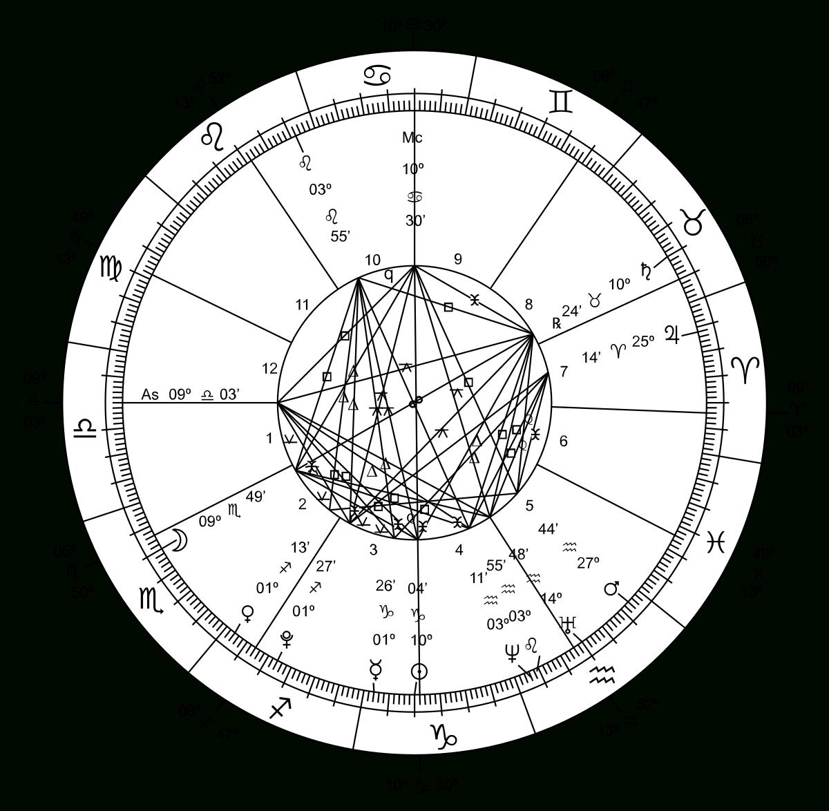 Western Astrology - Wikipedia in Ancient Hebrew Understanding Of Astrology