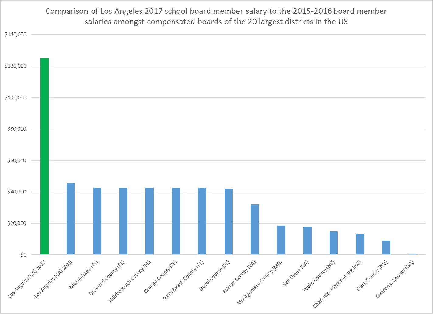 What Should We Pay School Boards? Reflecting On La's 174 Percent Raise pertaining to Lausd Semi Monthly Payroll Calendar