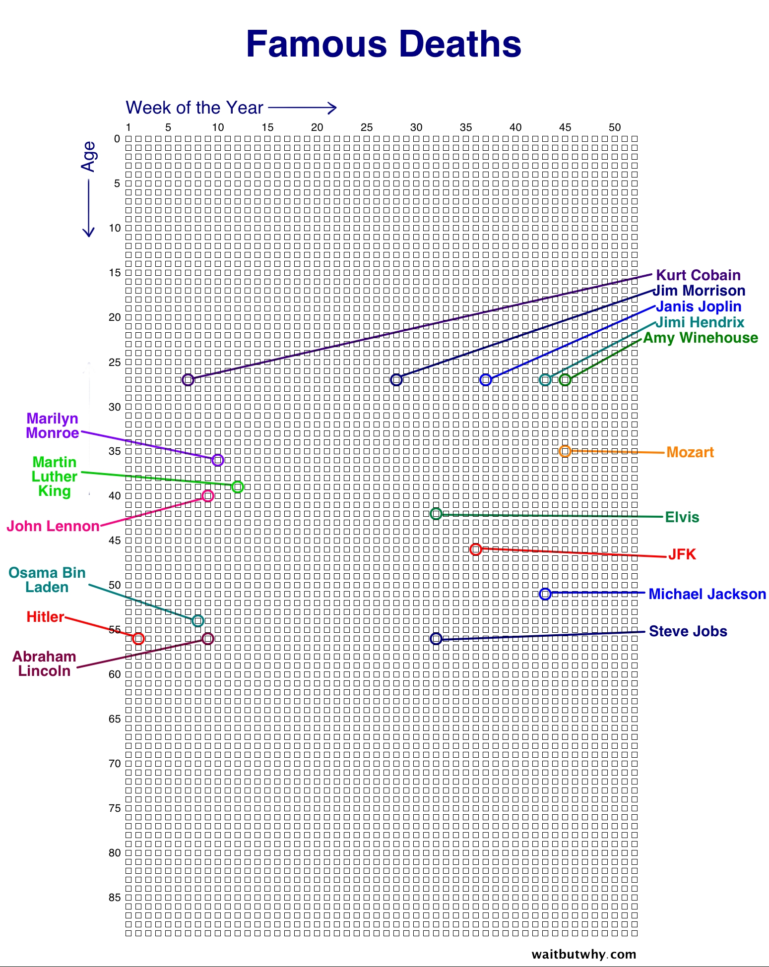 Your Life In Weeks — Wait But Why with regard to Months With Number Of Days On A Chart Paper