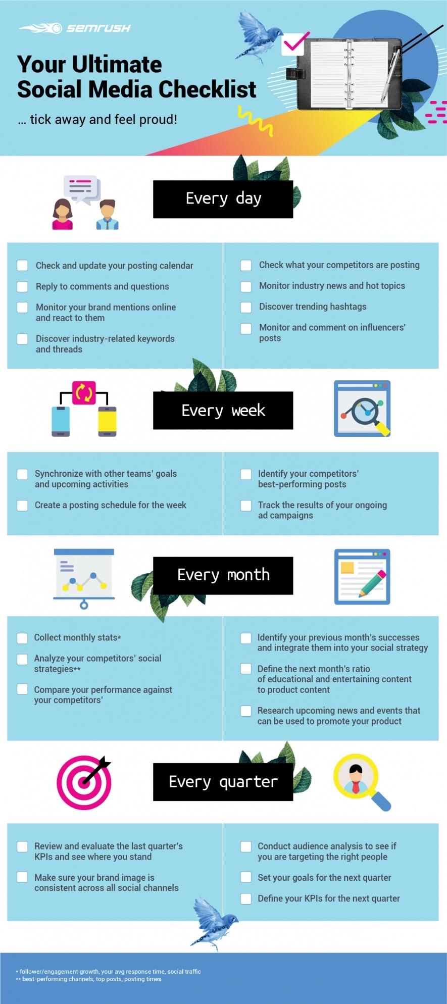Your Ultimate Social Media Checklistsemrush regarding Social Media Content Weekly Schedule