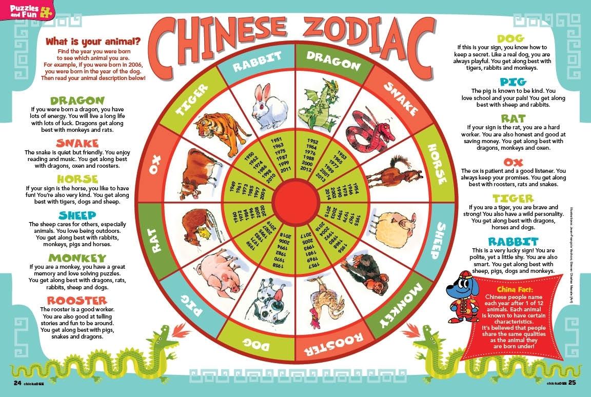 Zodiac | Better Chinatown Usa 美國繁榮華埠總會 pertaining to Zodiac For Birth Year 1951