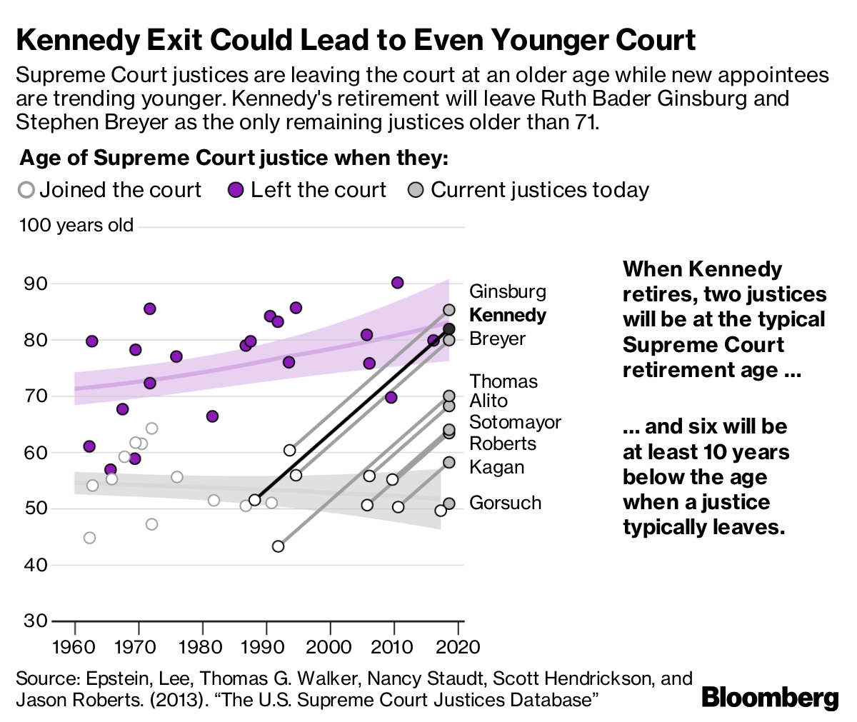 Anthony Kennedy, Swing Vote On U.s. Supreme Court, Will Retire pertaining to Free Calendar For 2020 Peclia.com