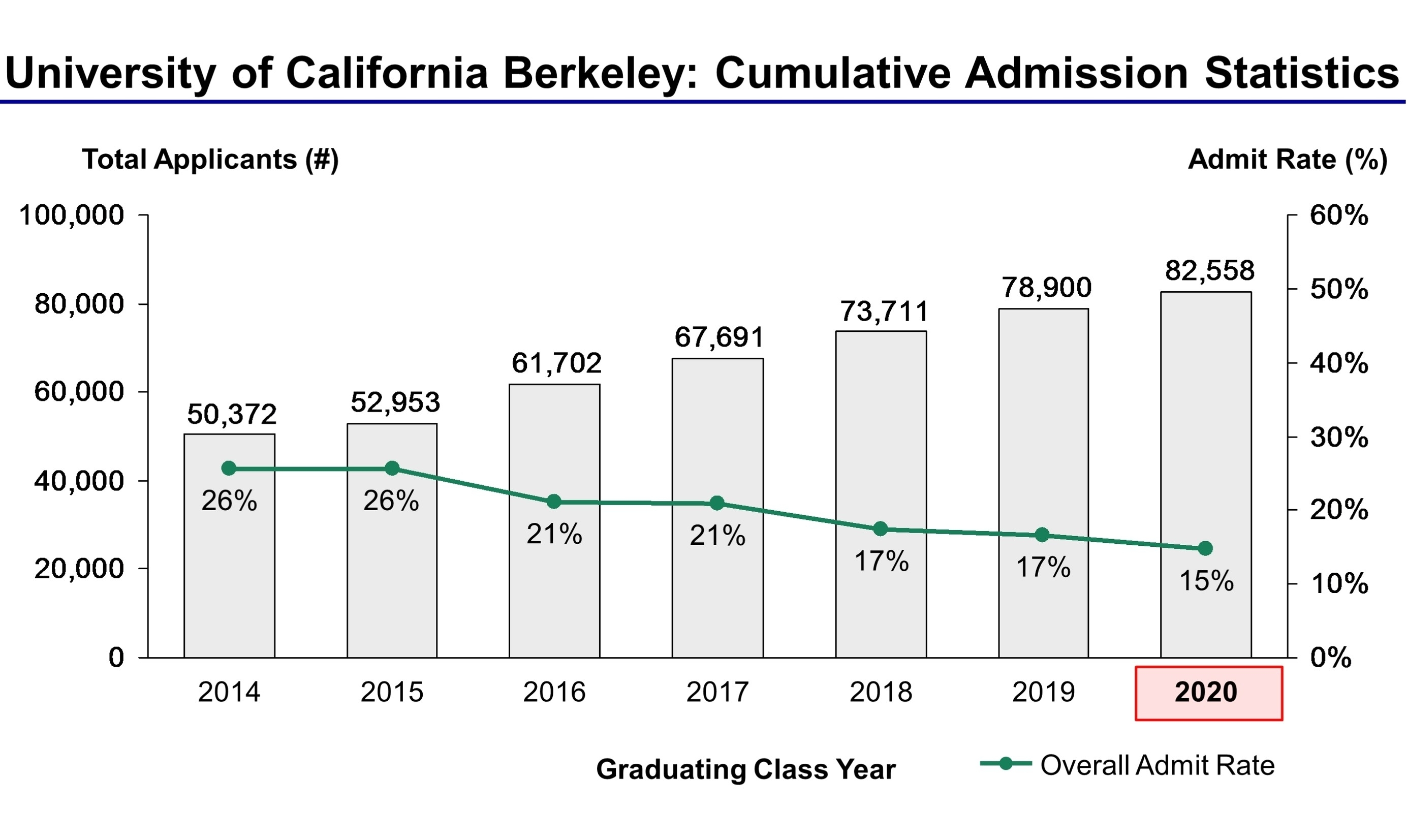 Berkeley Logo Long Academic Calendar | Jcreview for Berkeley Academic Calender 2019-2020