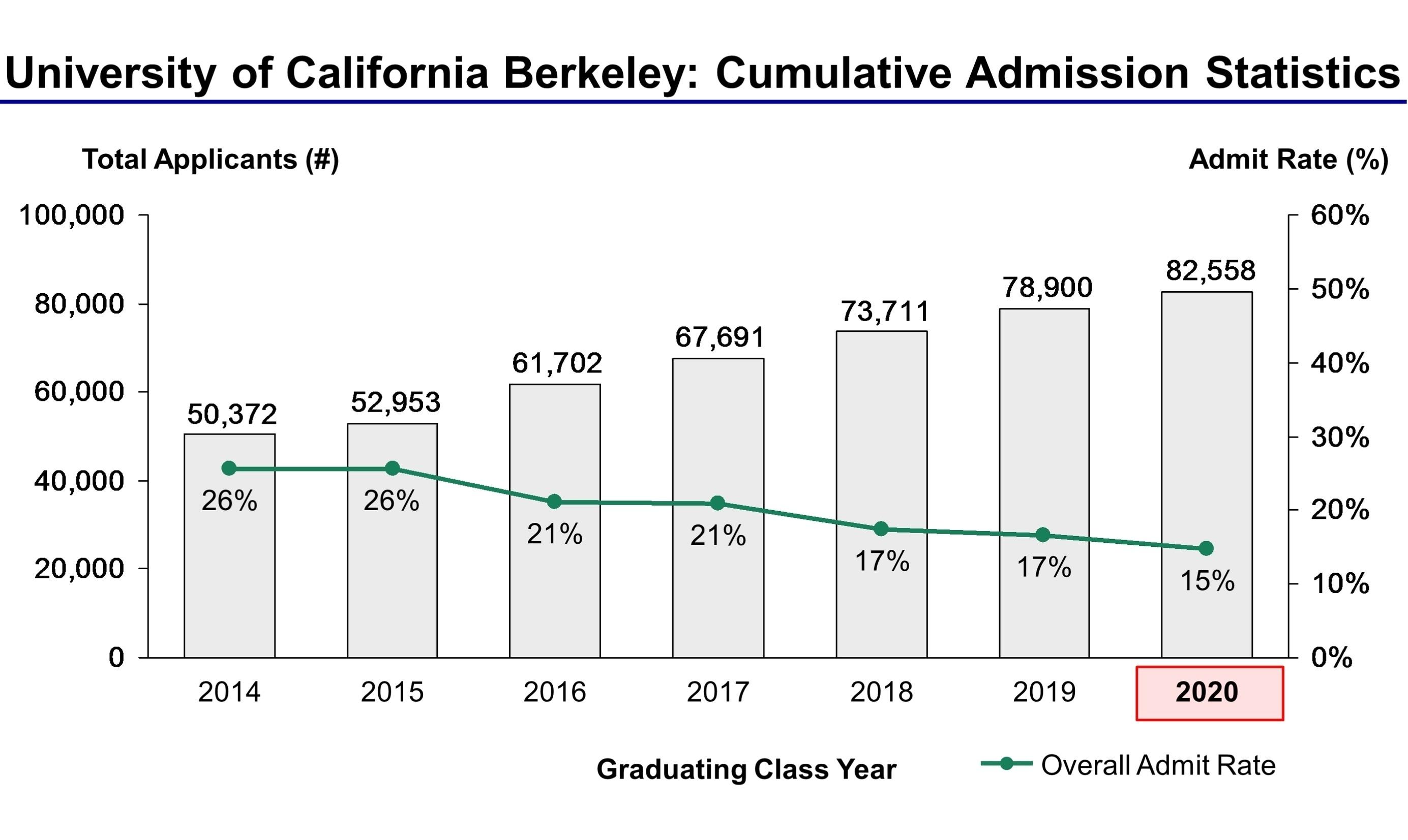Berkeley Logo Long Academic Calendar | Jcreview in Uc Berkeley Academic Calendar 2019-2020
