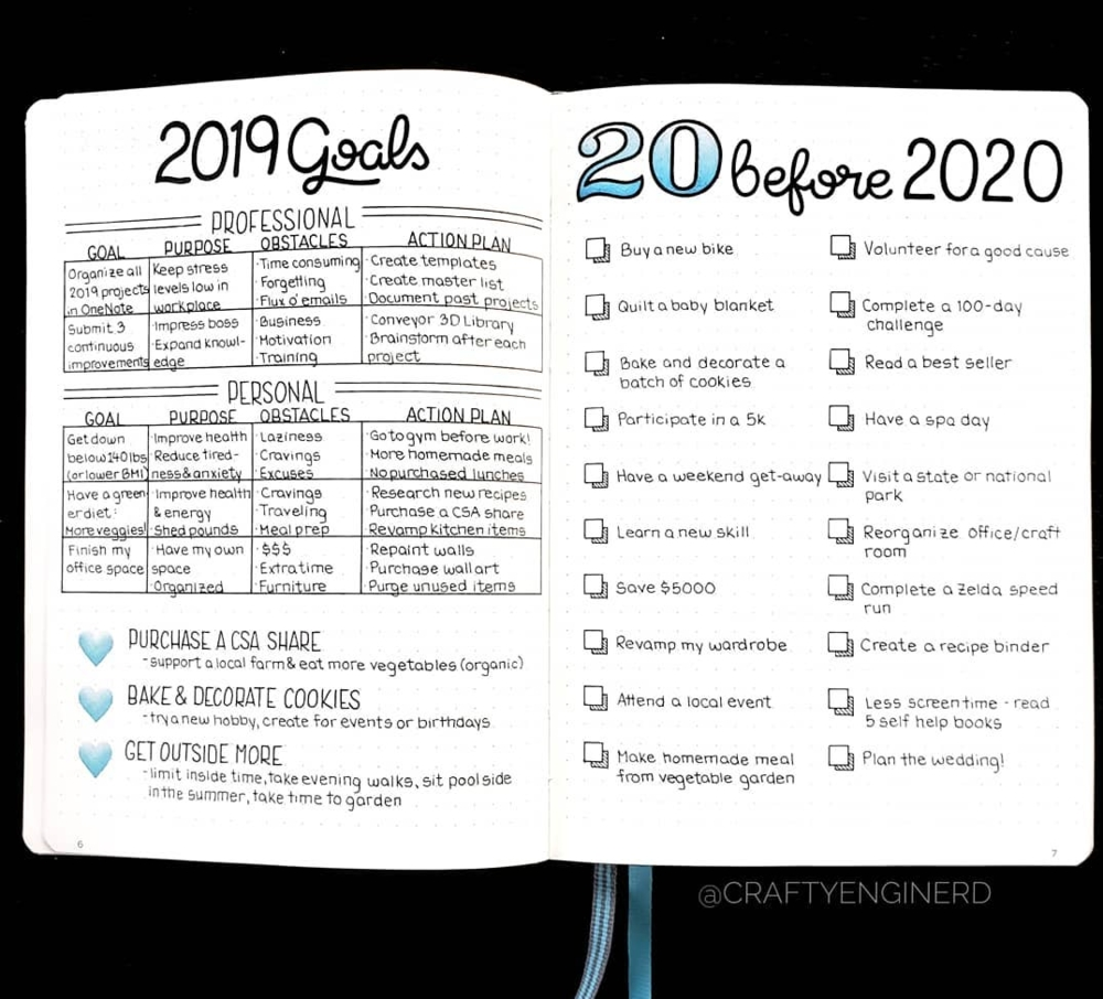 Bullet Journal Goals Page Ideas — Sweet Planit with regard to 2020 Bullet Journals