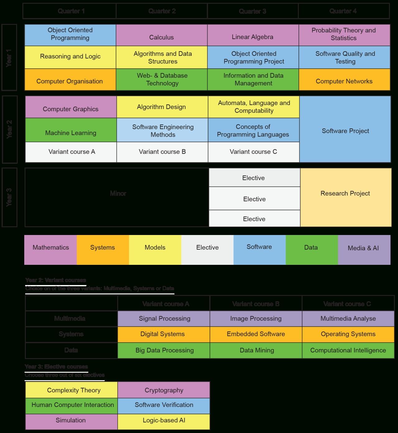 Curriculum in Calendar Tu Delft 2019-2020