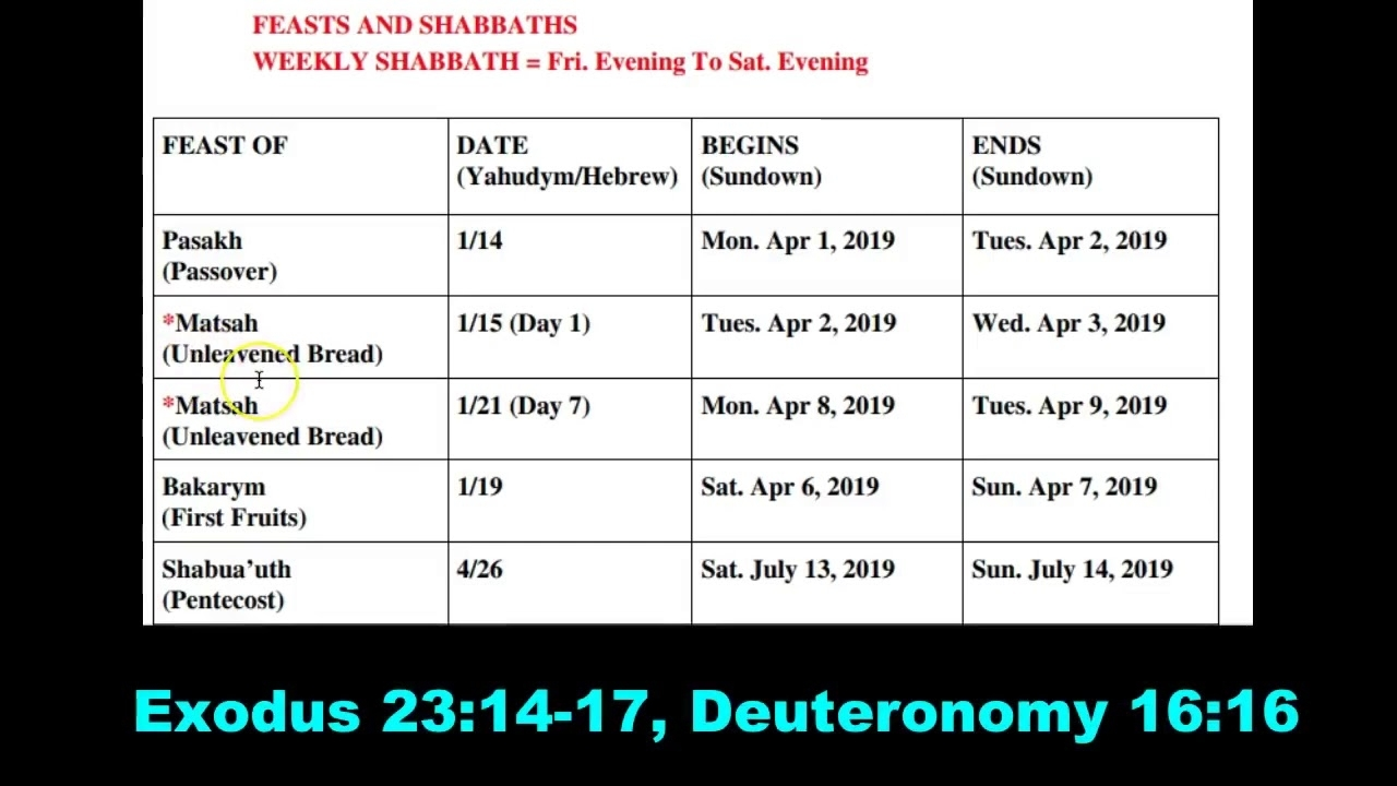 Hebrew Calendar 2019 Feasts And Appointed Times - Youtube in Ewish Calendar 2019 - 2020