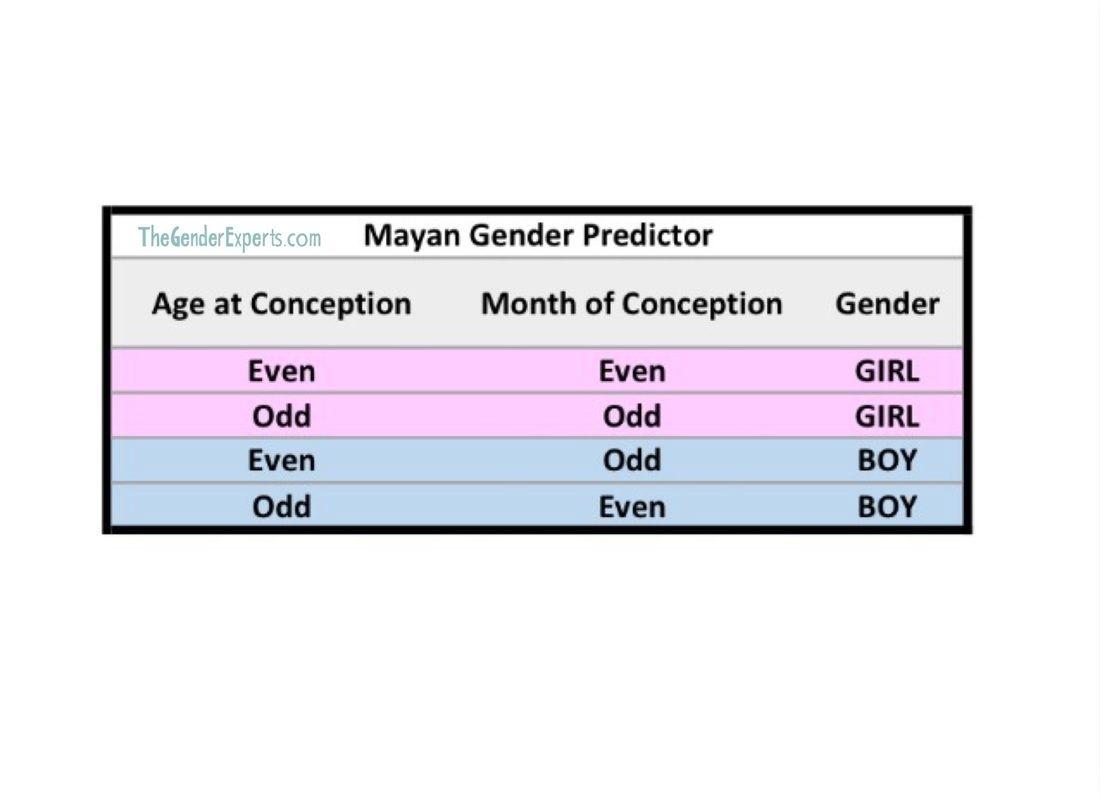 Mayan Gender Predictor Chart   Gender Predictor Tests   Gender pertaining to Mayan Calendar 2020